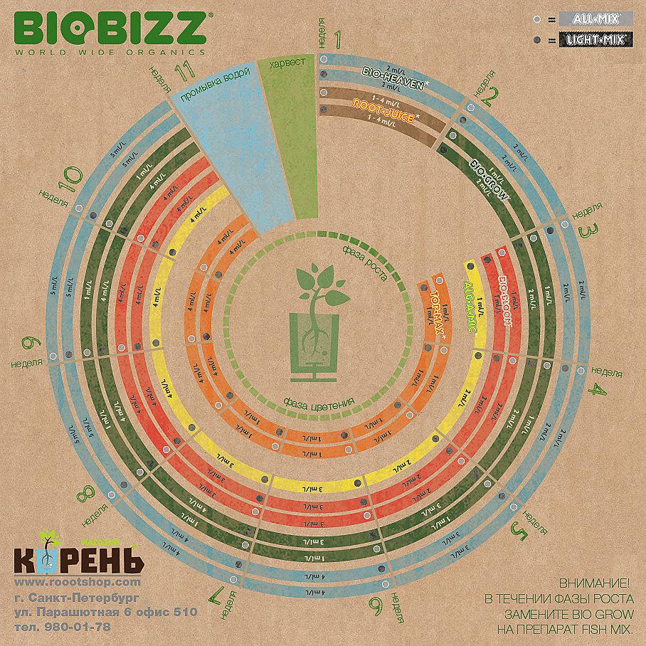Bio Bloom Таблица BioBizz для земли